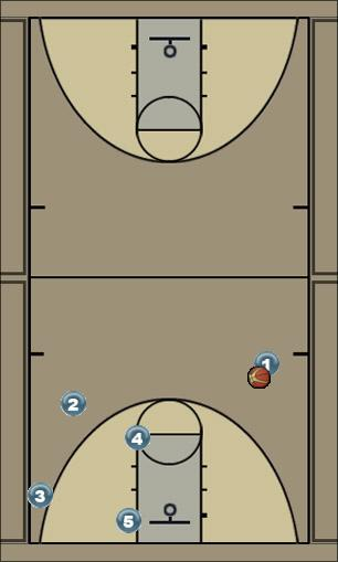 Basketball Play 1 shot or 2 corner or 3 post Man to Man Offense