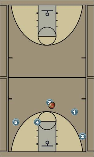 Basketball Play alley for 3 Man to Man Set
