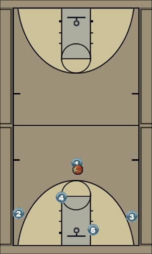 Basketball Play post or shot Man to Man Set