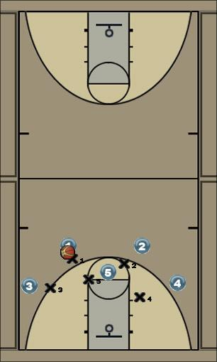 Basketball Play Wing Screen Post Up Man to Man Offense