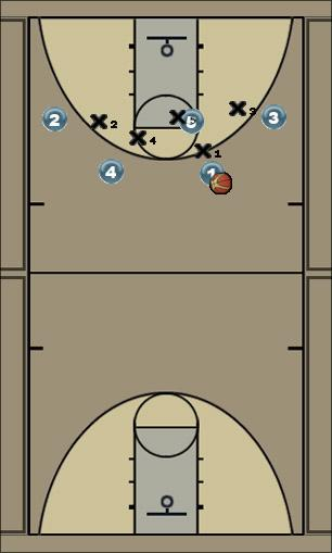 Basketball Play Dribble Drive Post Basic Man to Man Set