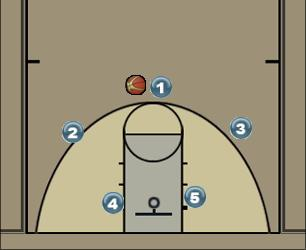 Basketball Play Jugada Sofi Man to Man Offense