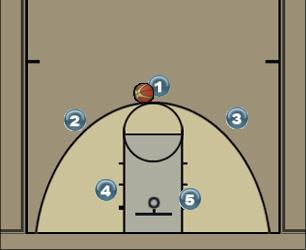 Basketball Play Pase y Corte Man to Man Set