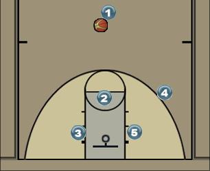 Basketball Play Transi Man to Man Offense