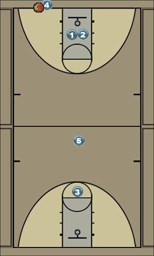 Basketball Play Salida presión Man Baseline Out of Bounds Play