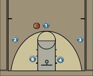Basketball Play 2 Man to Man Offense