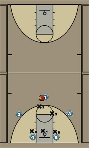 Basketball Play Cycle Zone Play