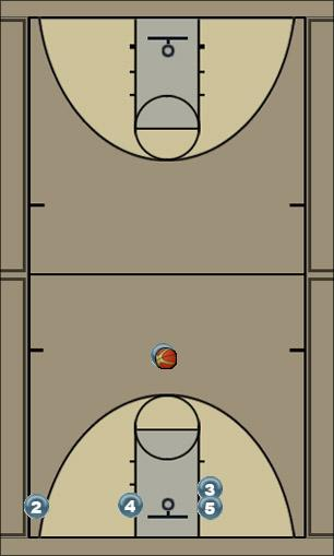 Basketball Play Luke Man to Man Set