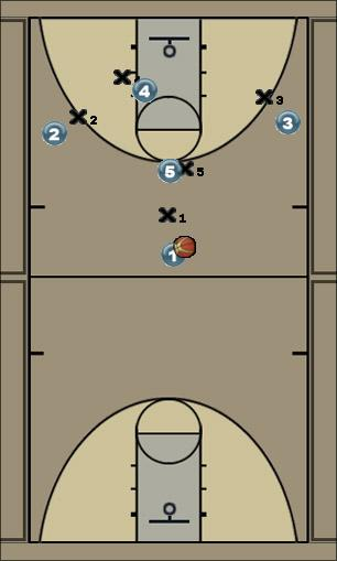 Basketball Play Center shot in Paint Man to Man Offense