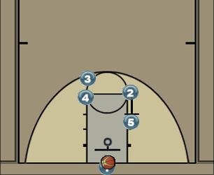 Basketball Play PF Paint shot Man Baseline Out of Bounds Play