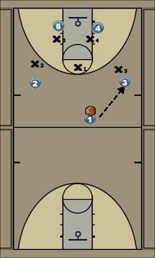 Basketball Play PG Shot Dbl Screen Zone Play