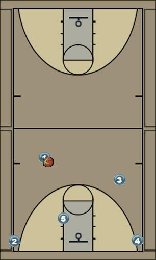 Basketball Play p Man to Man Set