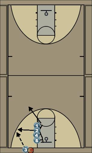 Basketball Play Stack 1 Man Baseline Out of Bounds Play