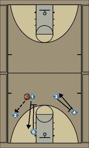 Basketball Play Wisconsin Swing Man to Man Offense