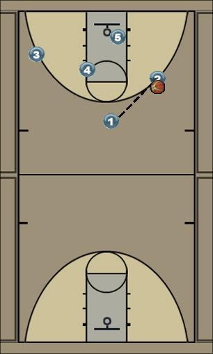 Basketball Play Christine Zone Play