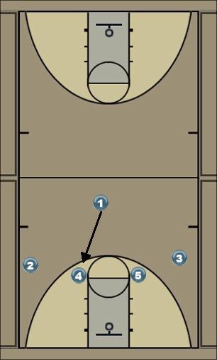 Basketball Play 14 roll 2 Man to Man Set