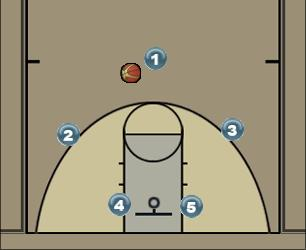 Basketball Play #2 Offense Man to Man Offense