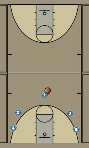 Basketball Play Continuity Side-Screen-and-Roll Man to Man Offense