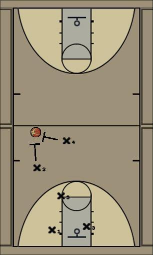 Basketball Play 1-3-1 Press High Left Defense