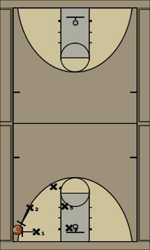 Basketball Play 1-3-1 Press low Left Defense