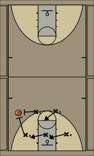 Basketball Play 2-3 Zone High Defense