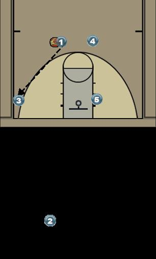 Basketball Play df Man to Man Offense