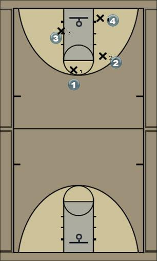 Basketball Play Juwenalia off Man to Man Set