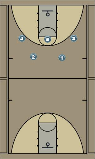 Basketball Play Motion -UCLA Zone Play