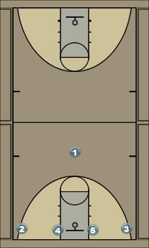 Basketball Play 1-4 low sets pick n roll Quick Hitter