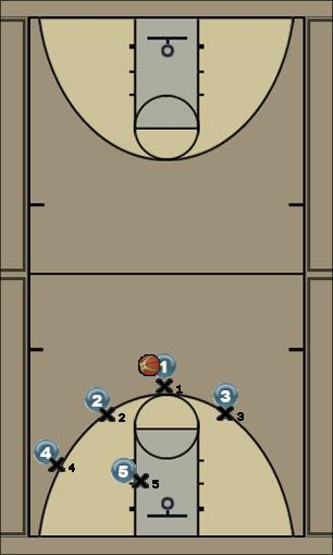 Basketball Play 4G Man to Man Set