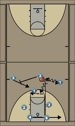 Basketball Play 32 Man to Man Offense