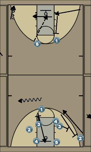 Basketball Play Dribble Secondary Break