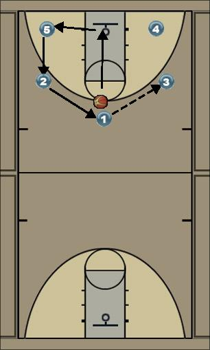 Basketball Play motion offense - give n go - youth Man to Man Offense