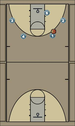 Basketball Play 4 out 1 in Man to Man Offense
