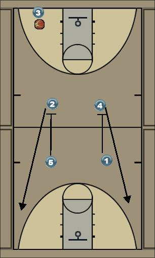 Basketball Play 3-4 sec from our baseline Last Second Play