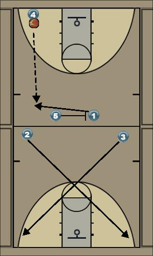 Basketball Play 2 sec from our baseline Secondary Break