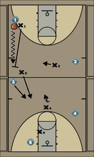 Basketball Play run n jump Defense