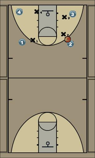 Basketball Play help from weak side-shell Defense
