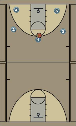 Basketball Play dribble drive motion Man to Man Offense