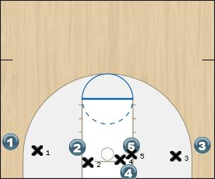 Basketball Play Boston Man Baseline Out of Bounds Play