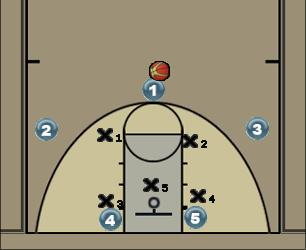 Basketball Play Stanford (Zone offense) Zone Play
