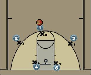 Basketball Play Michigan (Man Offense) Man to Man Offense