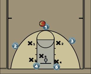 Basketball Play Georgetown (Zone Offense) Zone Play