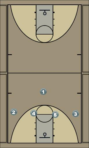 Basketball Play Wheele Motion Man to Man Offense