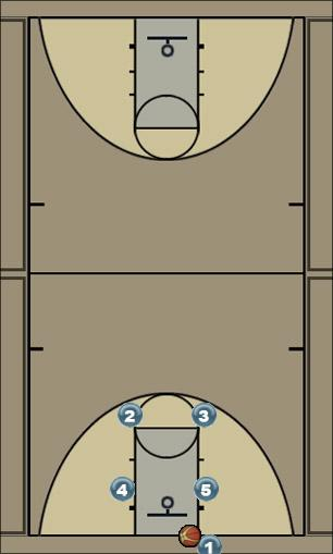 Basketball Play 2 Man Baseline Out of Bounds Play