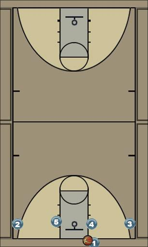 Basketball Play Dump Man Baseline Out of Bounds Play
