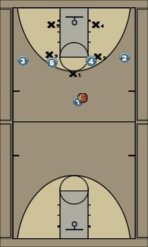 Basketball Play swing Zone Play qiuck hitter vs zone