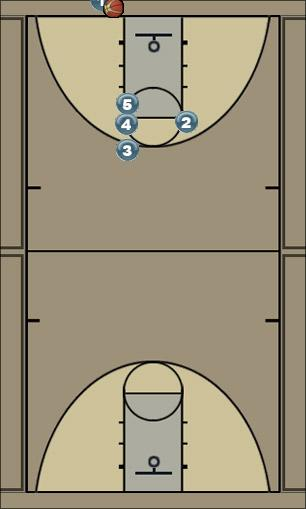Basketball Play 3 man Man Baseline Out of Bounds Play man out of bounds play