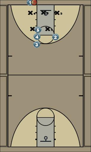 Basketball Play 3 zone Zone Baseline Out of Bounds zone out of bounds