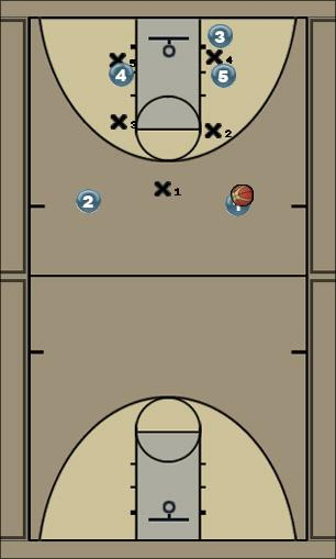 Basketball Play Baseline Zone Play zone play vs 1-2-2